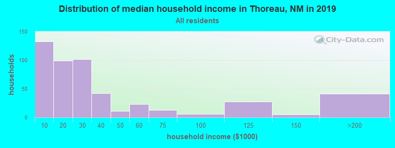 Distribution of median household income in Thoreau, NM in 2019