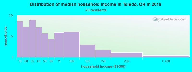 Distribution of median household income in Toledo, OH in 2019