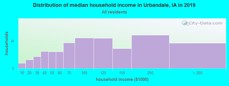 Distribution of median household income in Urbandale, IA in 2017