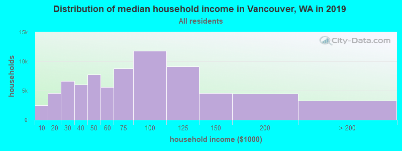 Distribution of median household income in Vancouver, WA in 2017