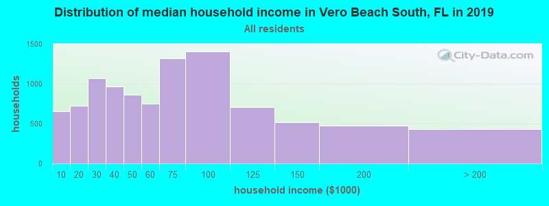Distribution of median household income in Vero Beach South, FL in 2017