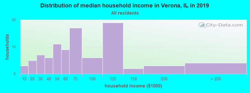 Distribution of median household income in Verona, IL in 2019