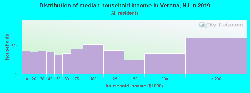 Distribution of median household income in Verona, NJ in 2019