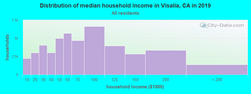 Distribution of median household income in Visalia, CA in 2019