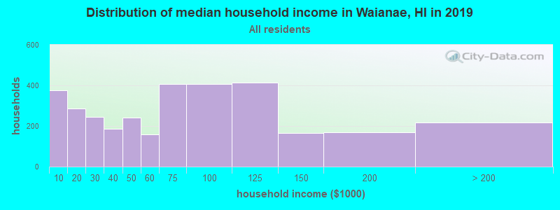 Distribution of median household income in Waianae, HI in 2019
