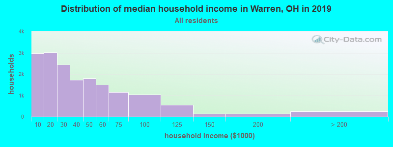 Distribution of median household income in Warren, OH in 2017