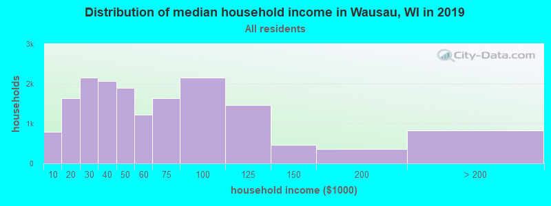 Distribution of median household income in Wausau, WI in 2019