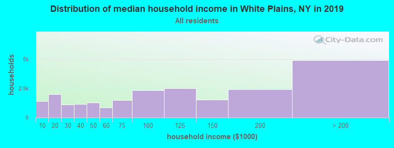 Distribution of median household income in White Plains, NY in 2017
