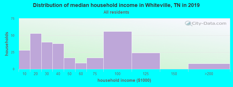 Distribution of median household income in Whiteville, TN in 2019