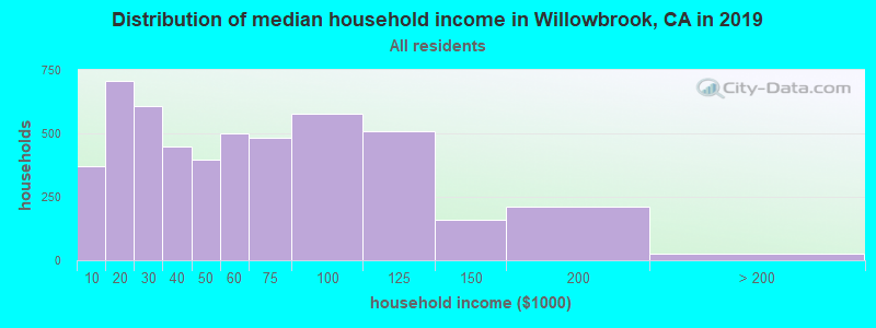 Distribution of median household income in Willowbrook, CA in 2019
