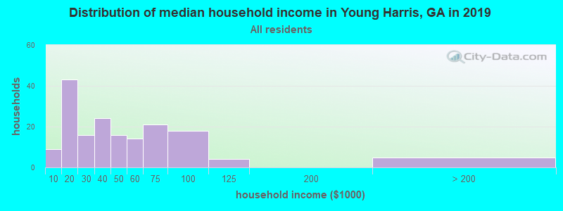 Distribution of median household income in Young Harris, GA in 2019