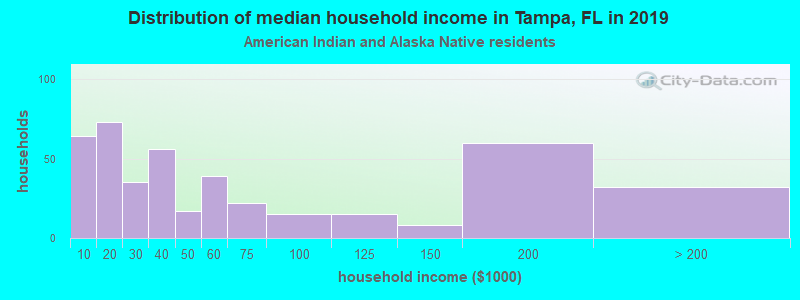 Distribution of median household income in Tampa, FL in 2017