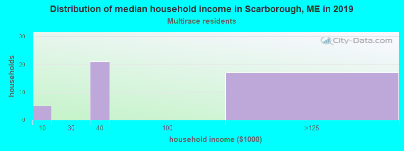 Distribution of median household income in Scarborough, ME in 2017