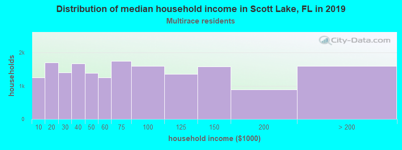 Distribution of median household income in Scott Lake, FL in 2017