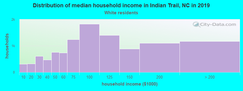 Distribution of median household income in Indian Trail, NC in 2017