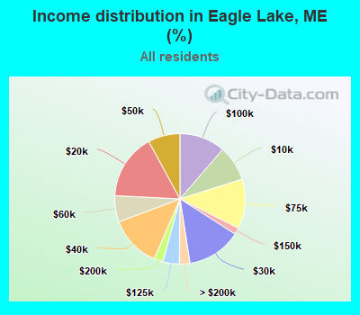 Income distribution in Eagle Lake, ME (%)