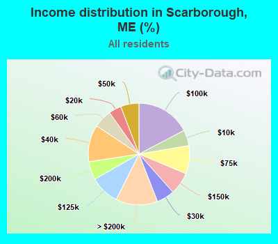 Income distribution in Scarborough, ME (%)