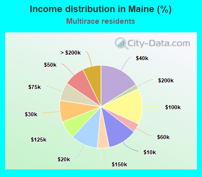 Income distribution in Maine (%)
