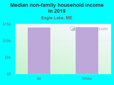 Median non-family household income in 2017