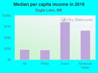 Median per capita income in 2017