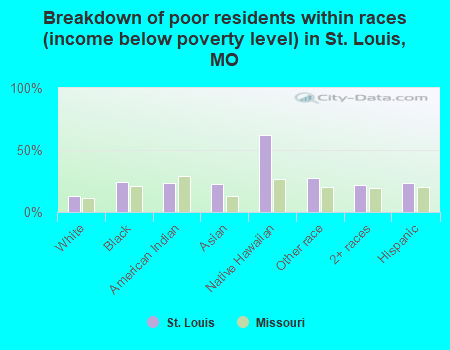 Breakdown of poor residents within races (income below poverty level) in St. Louis, MO