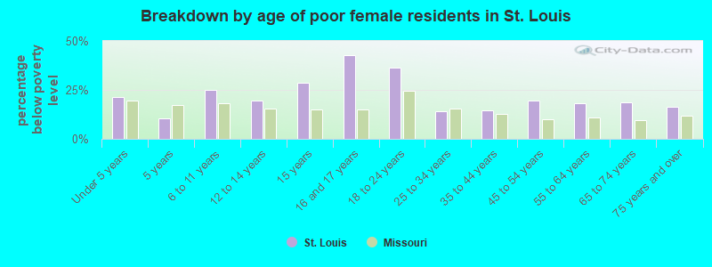 Breakdown by age of poor female residents in St. Louis