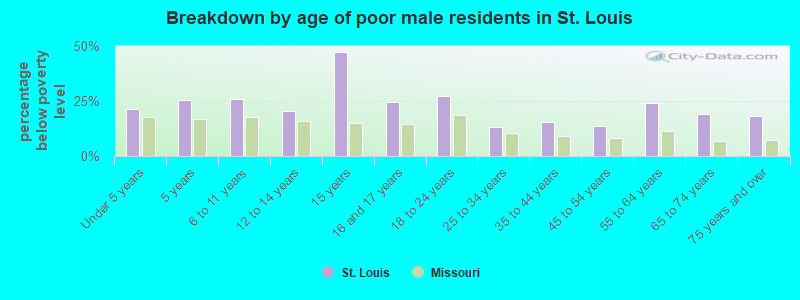 Breakdown by age of poor male residents in St. Louis