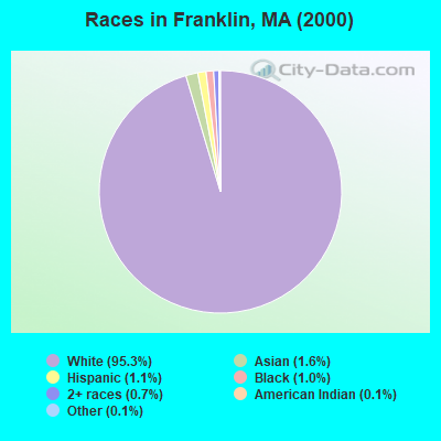 Races in Franklin, MA (2000)