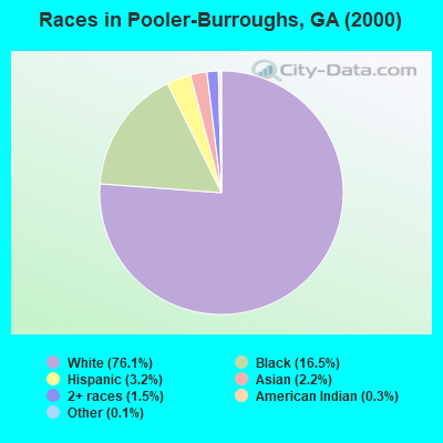 Races in Pooler-Burroughs, GA (2000)