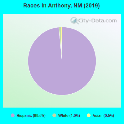 Races in Anthony, NM (2019)