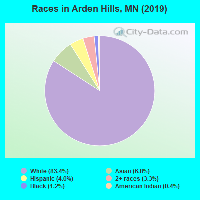 Races in Arden Hills, MN (2017)