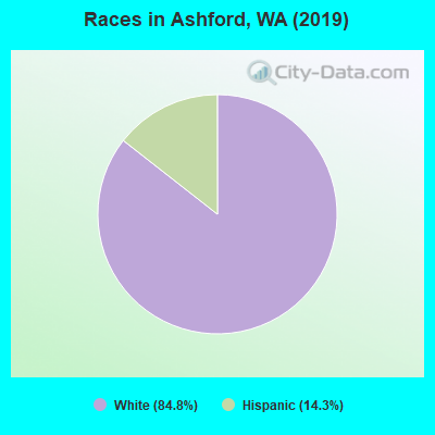 Races in Ashford, WA (2019)