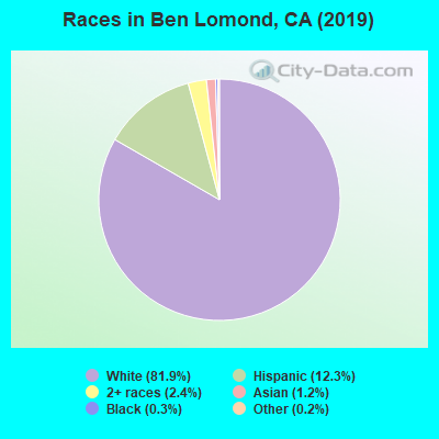Races in Ben Lomond, CA (2019)