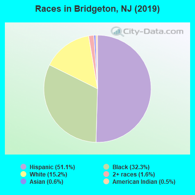Races in Bridgeton, NJ (2017)