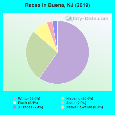 Races in Buena, NJ (2019)
