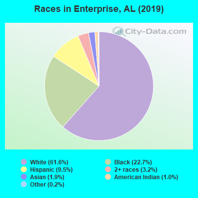 Races in Enterprise, AL (2019)