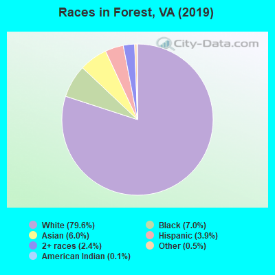 Races in Forest, VA (2010)