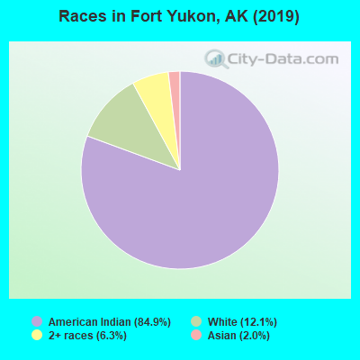 Races in Fort Yukon, AK (2019)