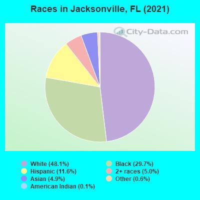 Jacksonville Florida Fl Profile Population Maps Real Estate Averages Homes Statistics Relocation Travel Jobs Hospitals Schools Crime Moving Houses News Sex Offenders