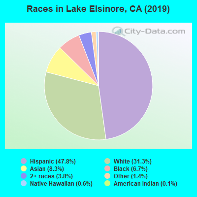 Races in Lake Elsinore, CA (2019)