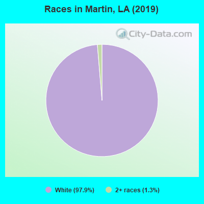 Races in Martin, LA (2010)