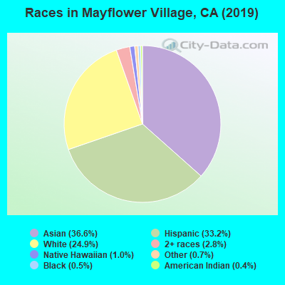 Races in Mayflower Village, CA (2019)