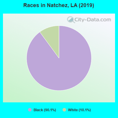 Races in Natchez, LA (2019)
