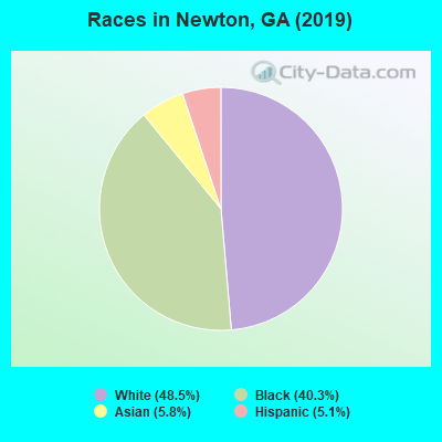 Races in Newton, GA (2010)