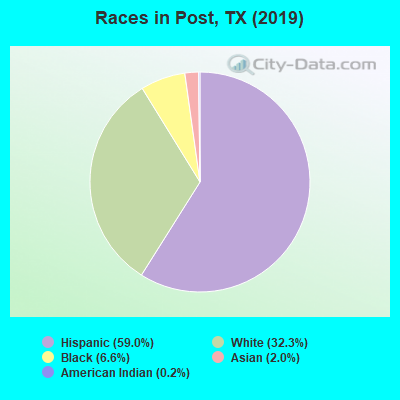 Races in Post, TX (2010)
