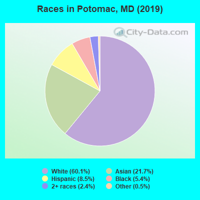 Races in Potomac, MD (2019)