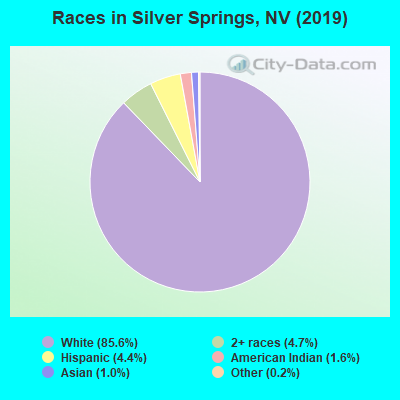 Races in Silver Springs, NV (2019)