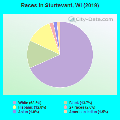 Races in Sturtevant, WI (2017)