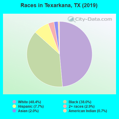 Races in Texarkana, TX (2019)