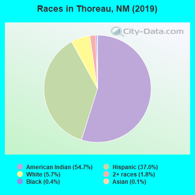 Races in Thoreau, NM (2019)